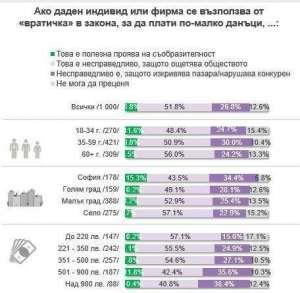 Данни от изследването за данъците