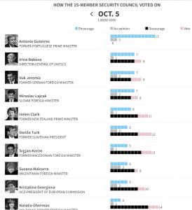 Гласуването на 5 октомври подрежда Ирина Бокова на второ място след фаворита Гутериш. Кристалина Георгиева е девета. Графиката е на Ройтерс