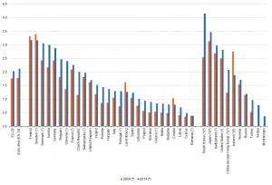 Графика за разходите за НИРД от 2014 г. България е два пъти под средното ниво в ЕС