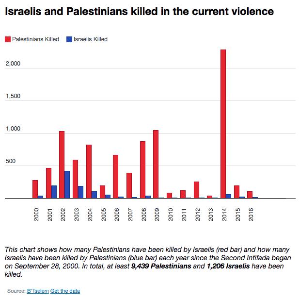 Статистика на убитите в конфликта от септември, 2000 г. насам