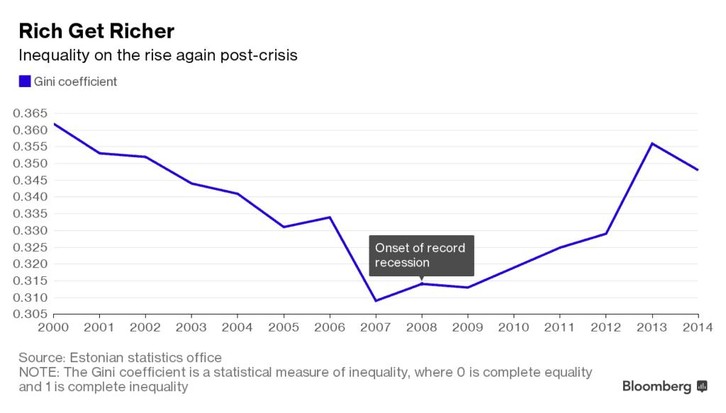 В годините след световната финансова криза неравенството в Естония е нараснало драстично. Източник: Bloomberg