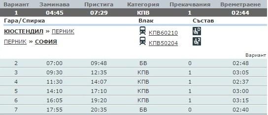 Бързият влак Кюстендил–София е пътнически