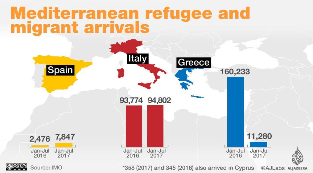 """На тази графика на """"Ал Джазира"""" личи напливът на мигранти от Африка към средиземноморските държави на ЕС за период от 6 месеца през 2016 и 2017 г."""