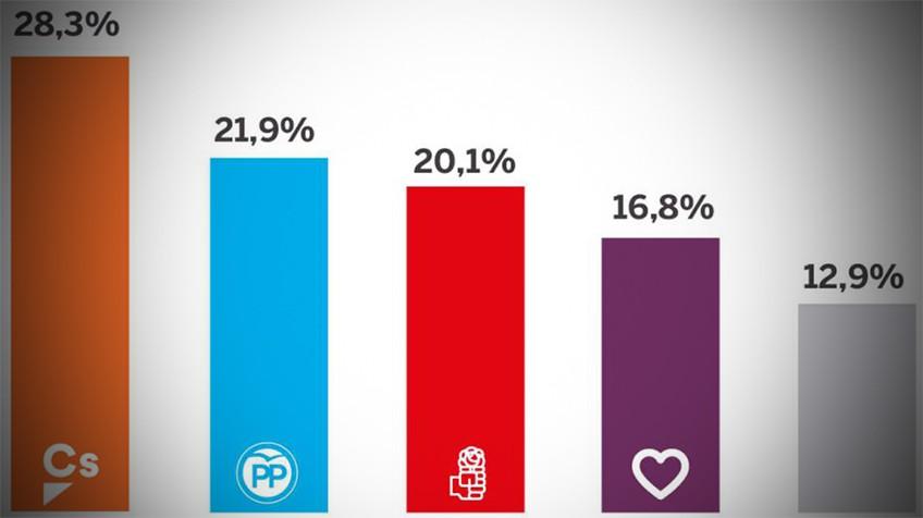 """Графика на """"Ел Паис"""" с данните от проучването на """"Метроскопия"""" за процентите подкрепа за различните политически партии"""
