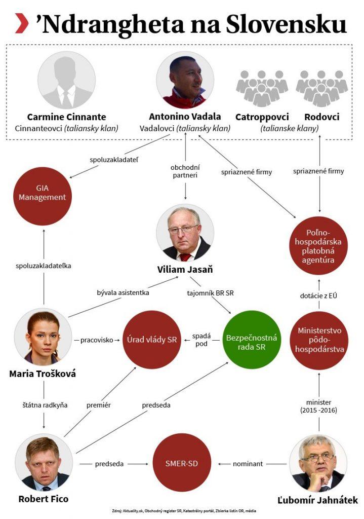 """Схемата на връзките между Антонио Вадала (най-отгоре) и лица от политическия елит на Словакия, с която сайтът aktuality.sk илюстрира недовършената статия на своя убит автор Ян Кучяк. Надсловът е """"Ндрангета в Словакия"""""""