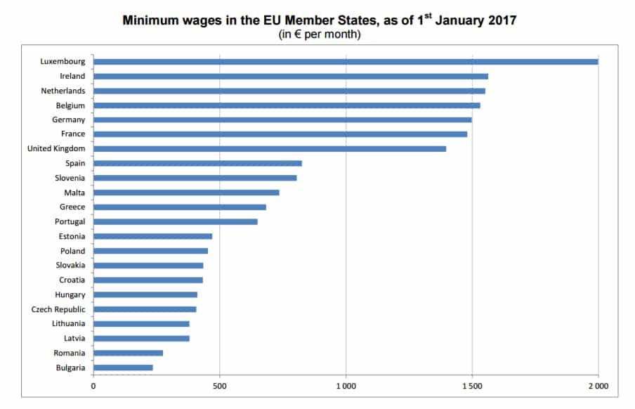 Източник: Евростат