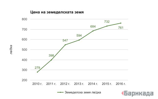 Данни на НСИ. Графика: Барикада