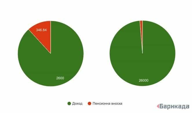 Вляво се вижда делът на пенсионната вноска за доходи до 2600 лв. При по-високи доходи тя постепенно регресита. Вдясно е даден пример за доход от 26000 лв. Справка: Калкулатор за прогресивен ДДФЛ