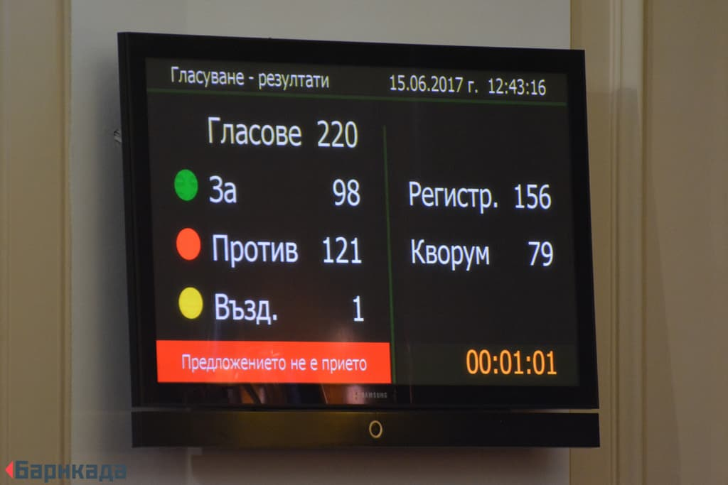 """""""За"""" въвеждане на мажоритарен вот гласуваха единствено ГЕРБ, ВОЛЯ и един независим депутат. """"Против"""" бяха от БСП, ДПС и """"Обединени патриоти""""."""