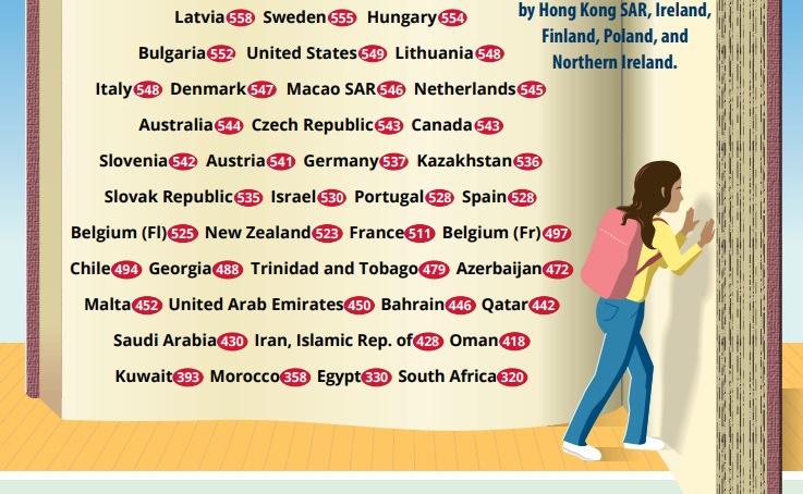 България е на 14-то място в класацията за четивна грамотност PIRLS.