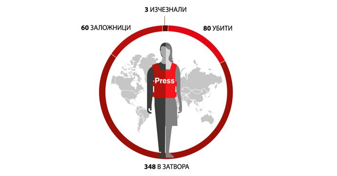 "Източник: ""Репортери без граници"", годишен доклад. https://rsf.org/"