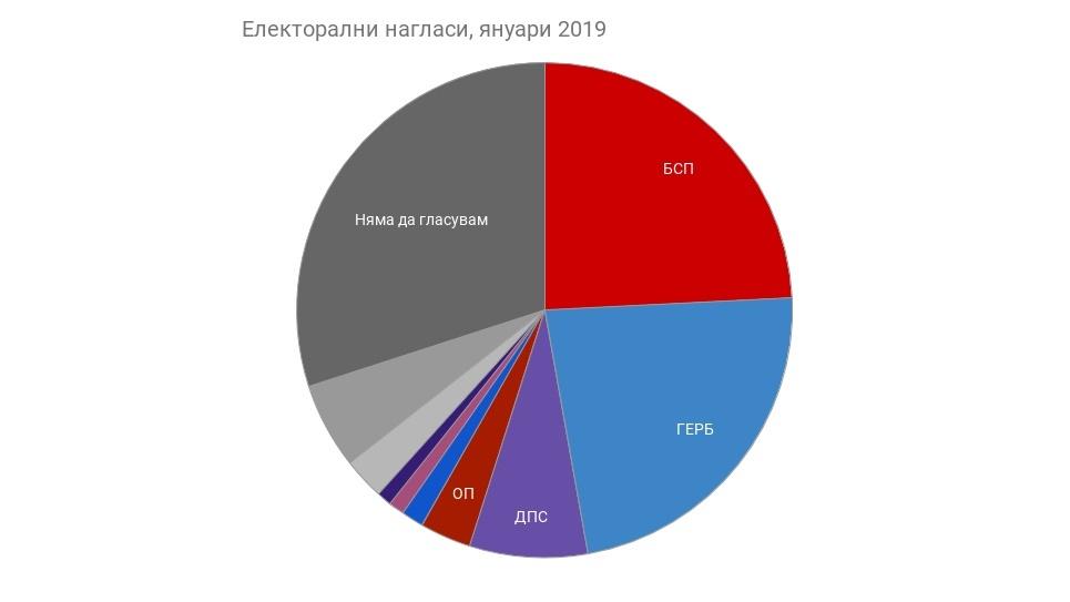 Електорални нагласи, януари 2019