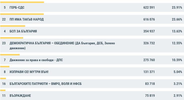 Screenshot 2021-07-12 at 09-08-56 Резултати Парламентарни избори 11 юли 2021